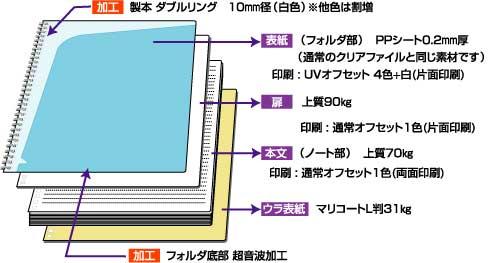 B5クリアノート 構成