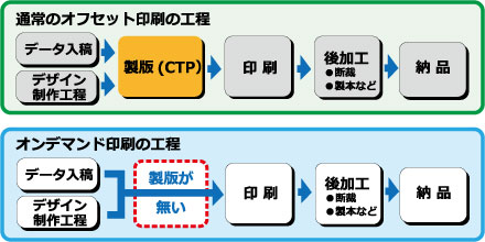 印刷工程の違い図